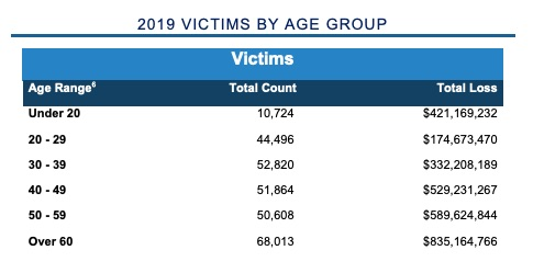 chart showing internet crime victims by age group